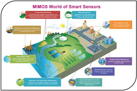 Mi-WARIS-infografikSmall